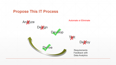 Eliminate analysis, design, test and deploy